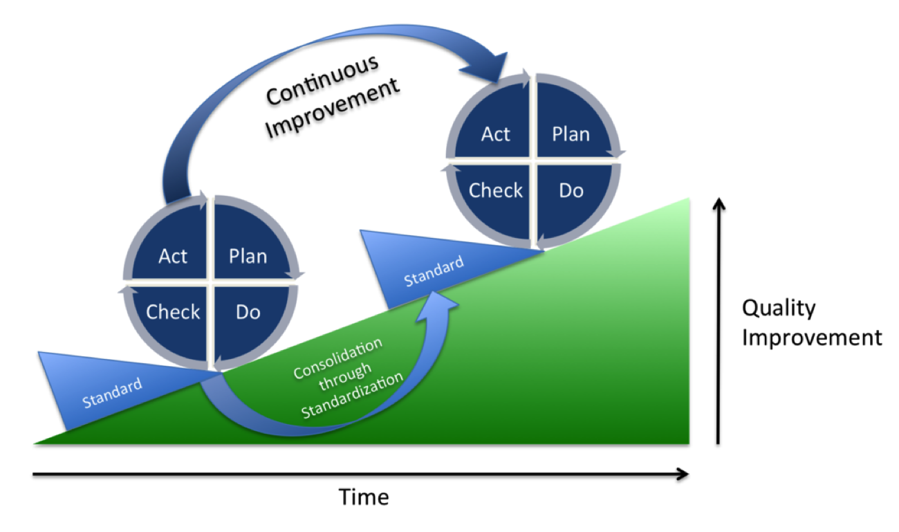 continuous improvement plan check do chart