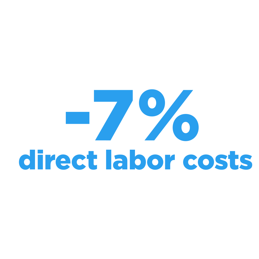 Worximity_reduces_labor_cost_7_percent